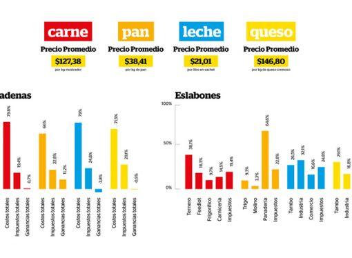Participación del productor en los precios de pan, queso, carne y leche según FADA