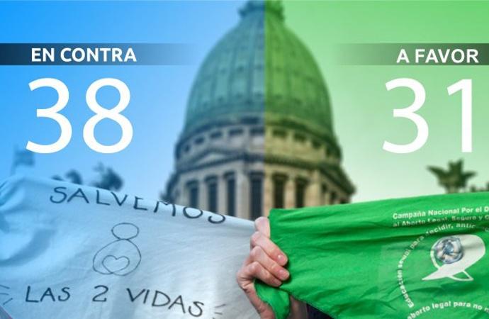El Senado rechazó la legalización del aborto: no se podrá volver a tratar este año