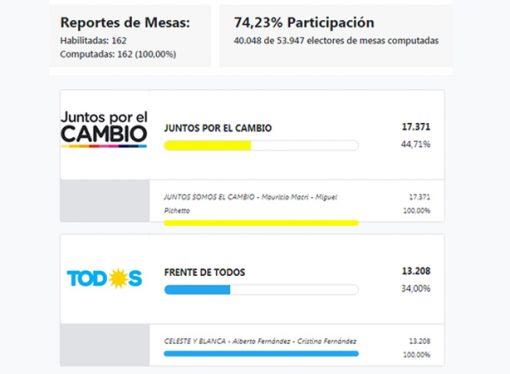 El departamento apoyó a la fórmula Macri – Pichetto por amplia mayoría