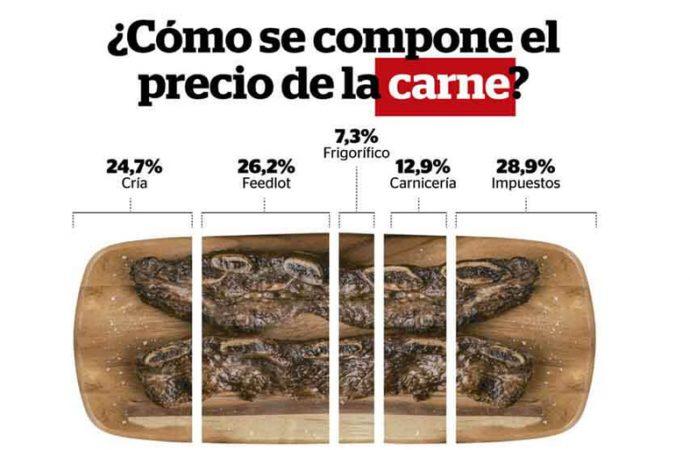 De los $324,56 que cuesta el kilo de carne vacuna promedio, sólo $80,06 corresponden al animal