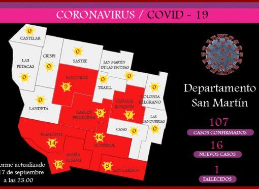 Covid: el departamento San Martín registró un récord de casos positivos