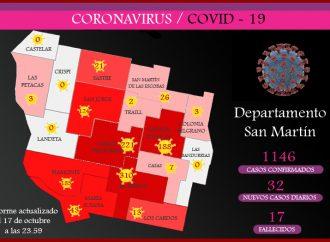 Covid-19: Con 32 nuevos contagios, el departamento suma 1146 casos totales