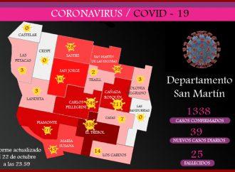 Covid-19: con 39 nuevos positivos, el departamento registra 1338 contagios