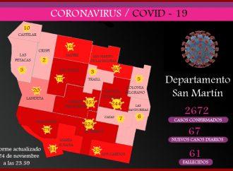 Covid-19: Este martes hubo 67 nuevos contagios en el departamento